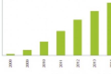 2011年四大移动应用商店总收入将增长77.7%