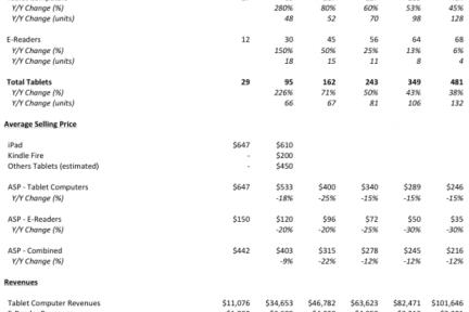 苹果被遗忘的80亿美元业务:iTunes