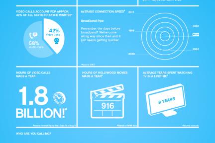 85亿美元安全到手,Skype发布数据图欢庆正式成为微软的一员