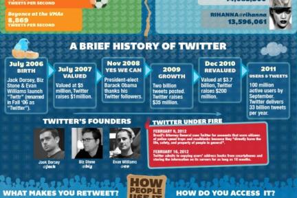 信息图详解7大社交网络之Twitter