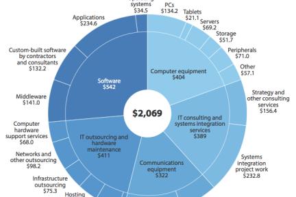 Forrester预测2013年全球IT开支将超2万亿美元,应用和美国领衔各自领域
