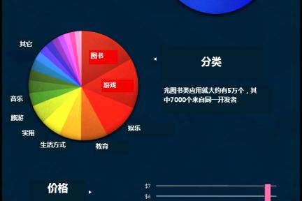 iOS应用商店现状详解【超大信息图】