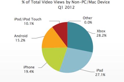 数据显示:用户更喜欢使用Xbox观看视频,甚至超过了iPad