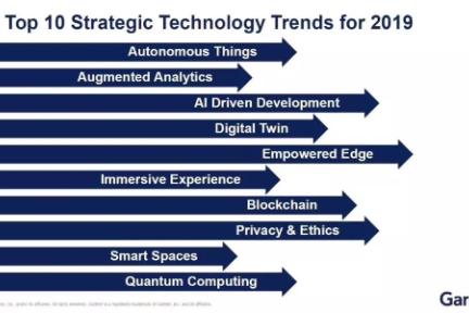 Gartner发布2019年十大战略性技术趋势:自主设备、数字双生、边缘计算等
