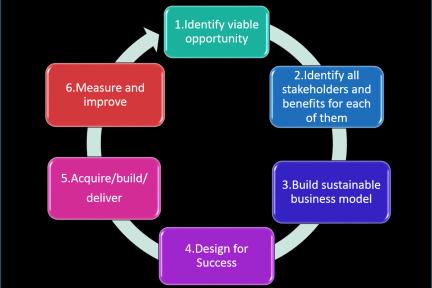 移动医疗项目开发的六个关键步骤
