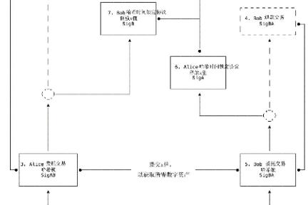 如何通过闪电网络理解原子级跨链交换?  区块链课堂第39问
