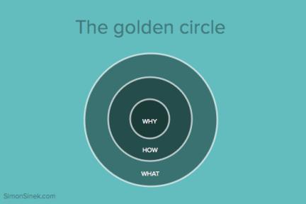 创业公司的 Why、How 和 What
