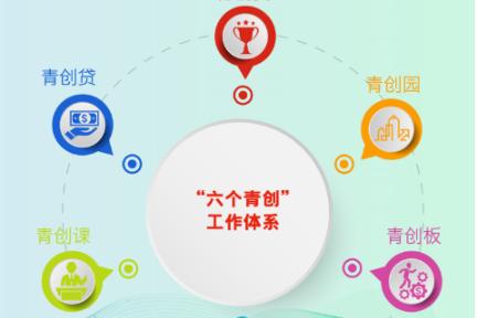 """解读山东省""""六个青创""""工作体系——当青年创客遇见新动能"""