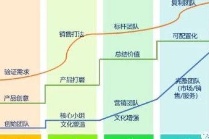 从管理会计看SaaS企业经营的真相(下) SaaS创业路线图(48)
