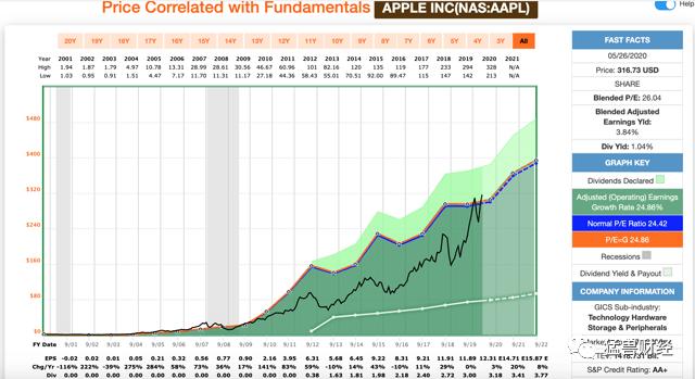 苹果的股价现阶段有点贵