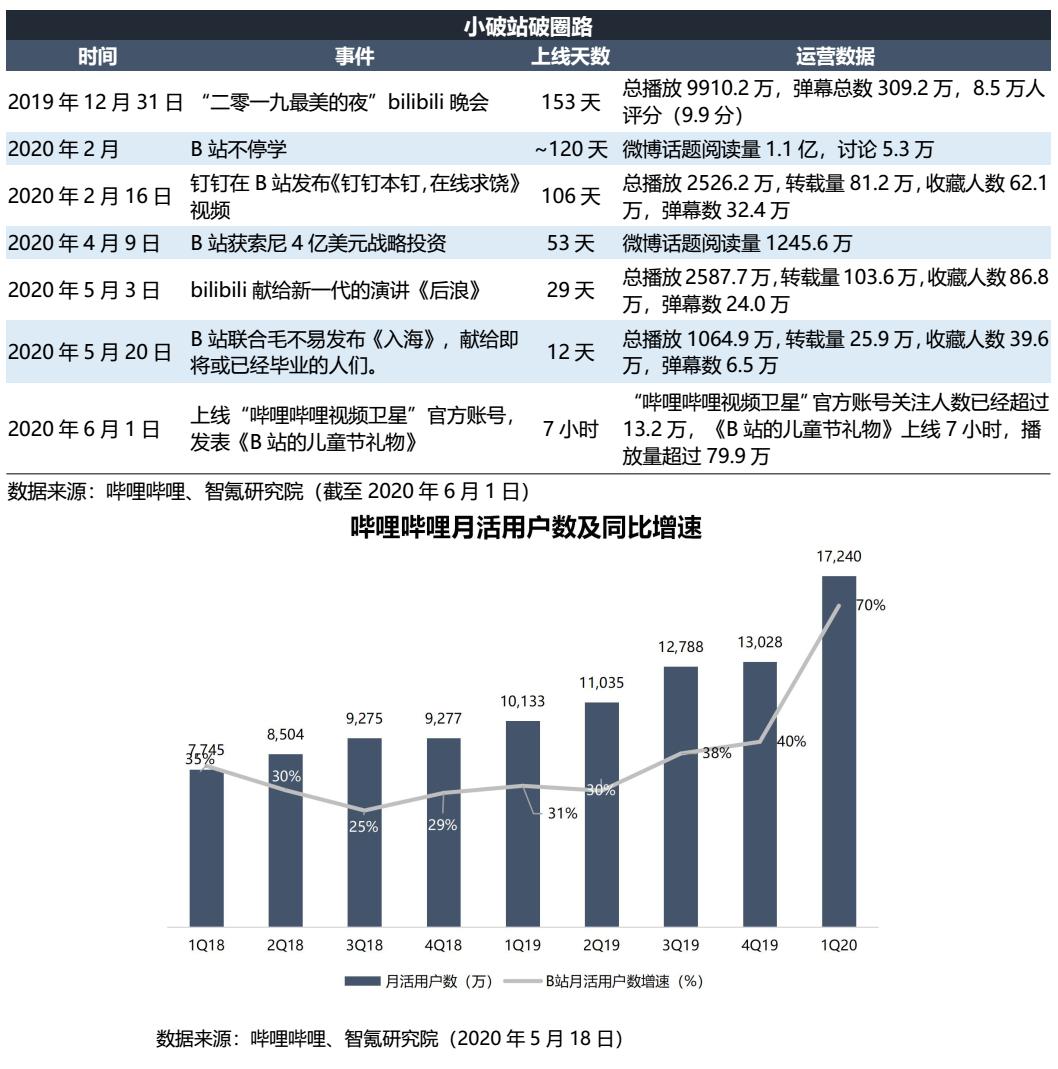株価 ビリビリ 株価が急騰した中国企業 bilibili