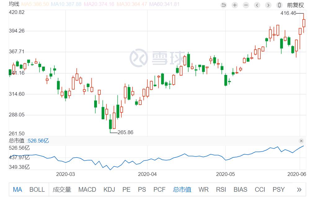 最前线 | 网易股价创历史新高,招股首日获44倍超额认购