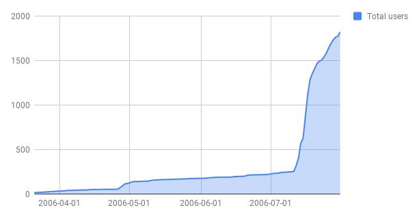 如何获得前1000名用户?看 Uber .TikTok .Netflix .Tinder 是怎么做的(下) (/) 股票 第5张