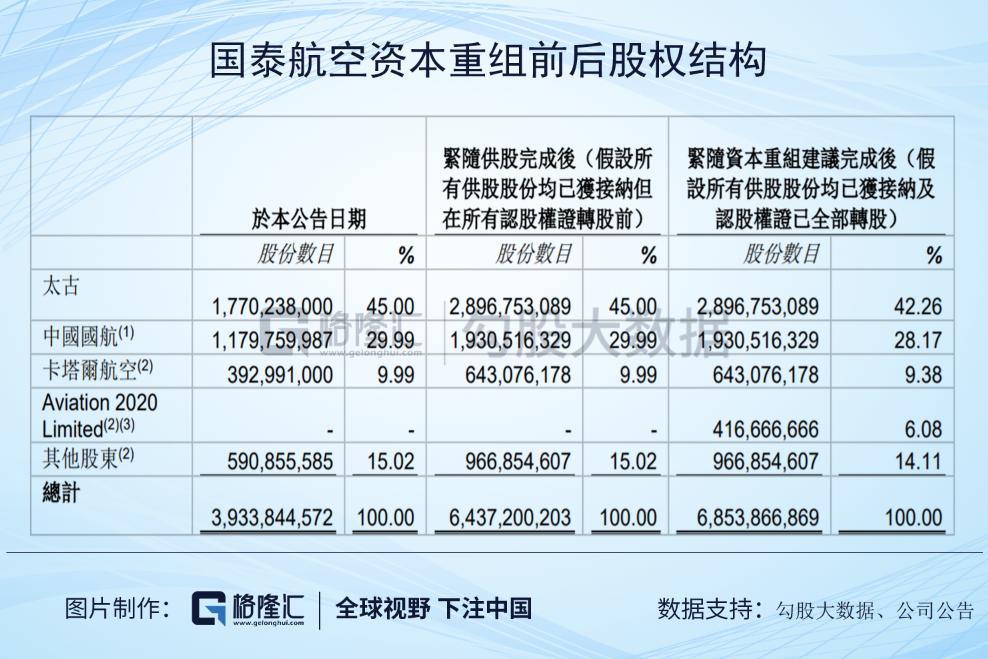 国航、太古、国泰集体停牌,香港航空业要变天了?