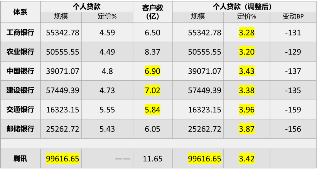 用模型测算6大行数字化转型的压力有多大? (/) 金融 第6张