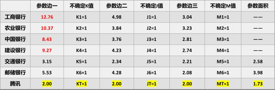 用模型测算6大行数字化转型的压力有多大? (/) 金融 第14张