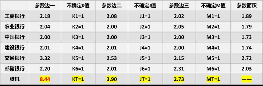 用模型测算6大行数字化转型的压力有多大? (/) 金融 第13张