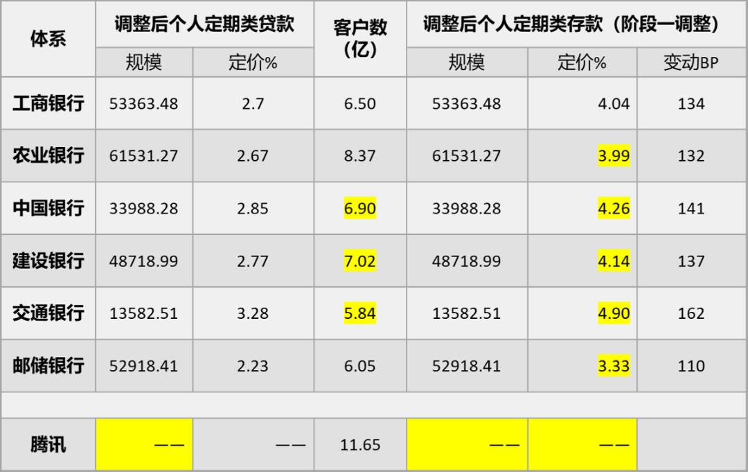 用模型测算6大行数字化转型的压力有多大? (/) 金融 第8张