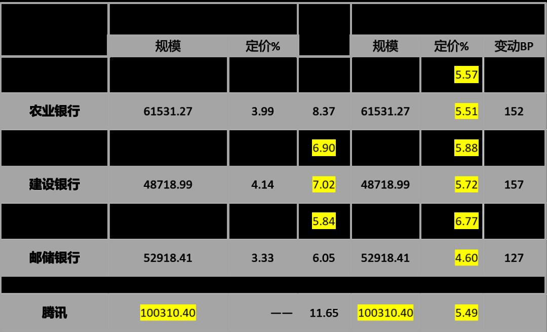用模型测算6大行数字化转型的压力有多大? (/) 金融 第9张