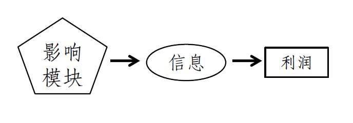 用模型测算6大行数字化转型的压力有多大? (/) 金融 第1张