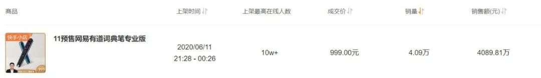 """40件商品数据告诉你,丁磊如何在快手""""卖""""严选 (https://ixgm.com/) 生活 第6张"""