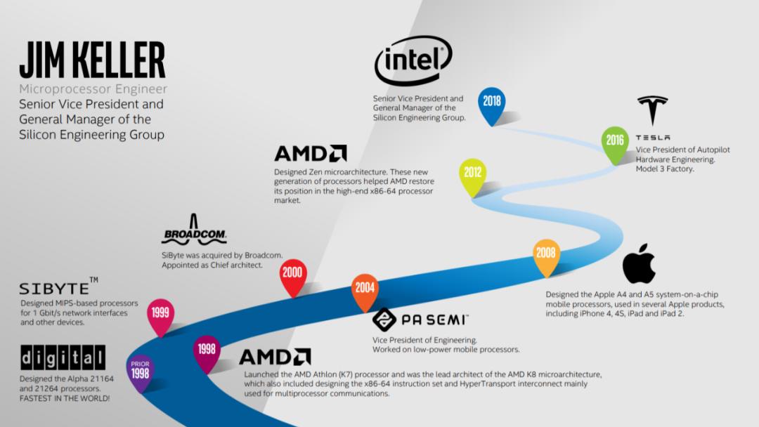 """""""硅仙人""""离开英特尔:芯片总设计师吉姆·凯勒突然辞职,曾带领AMD、苹果逆袭 (/) 科技 第3张"""