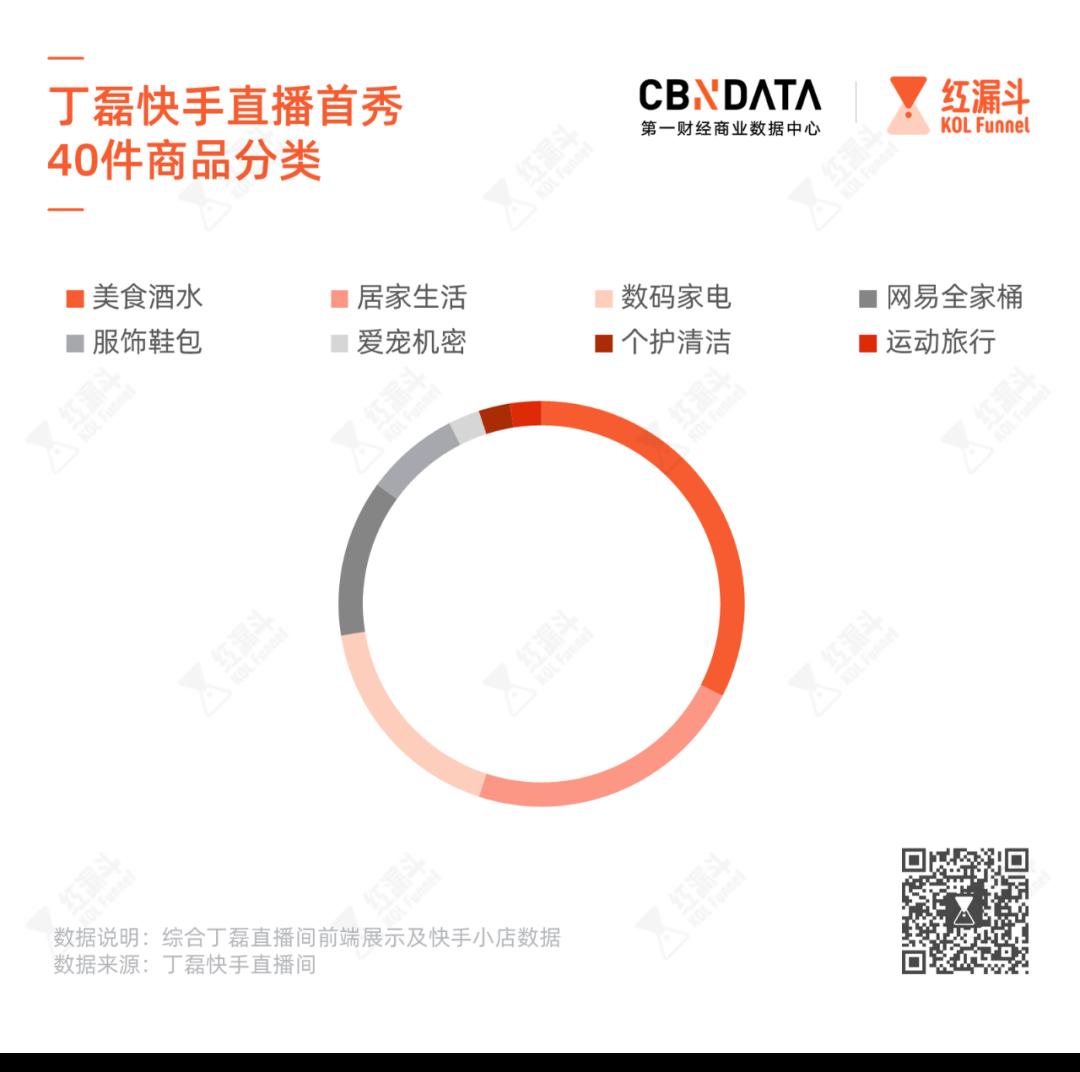 """40件商品数据告诉你,丁磊如何在快手""""卖""""严选 (https://ixgm.com/) 生活 第3张"""