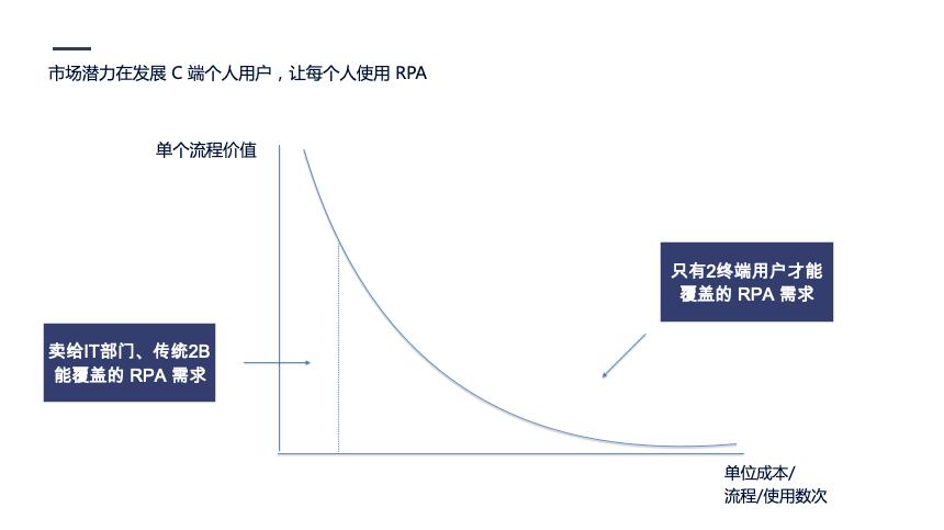 企业自动化风口上的RPA|初心行研插图(8)