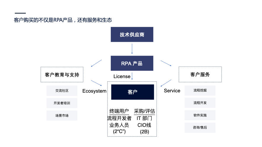 企业自动化风口上的RPA|初心行研插图(2)