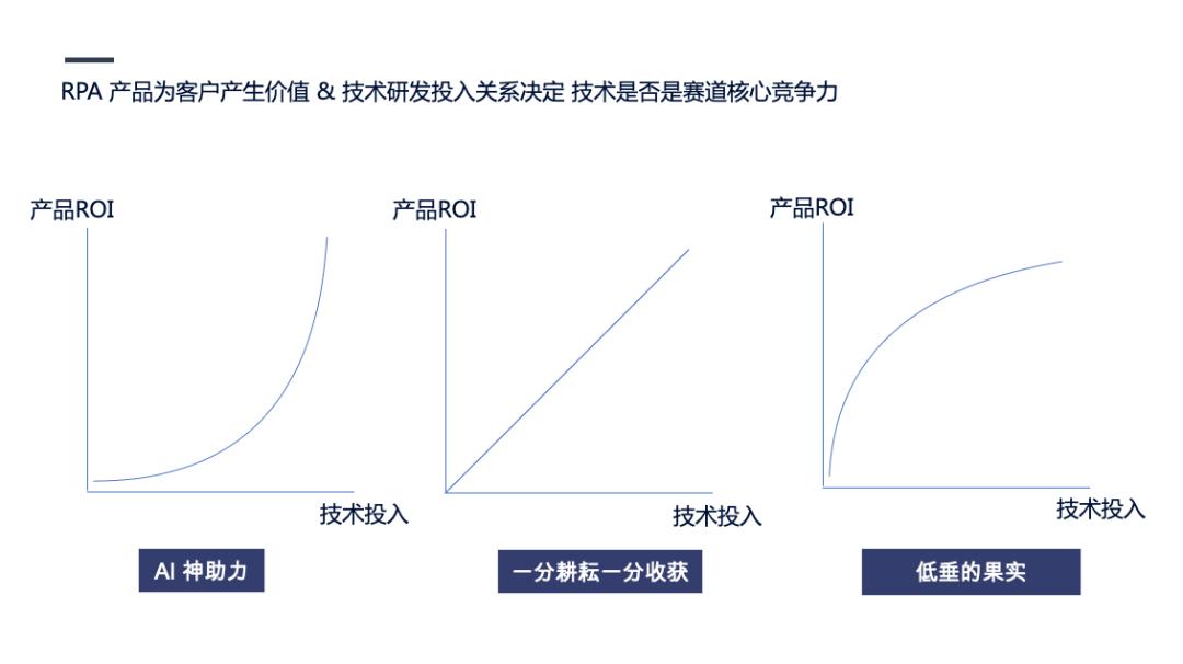 企业自动化风口上的RPA|初心行研插图(7)