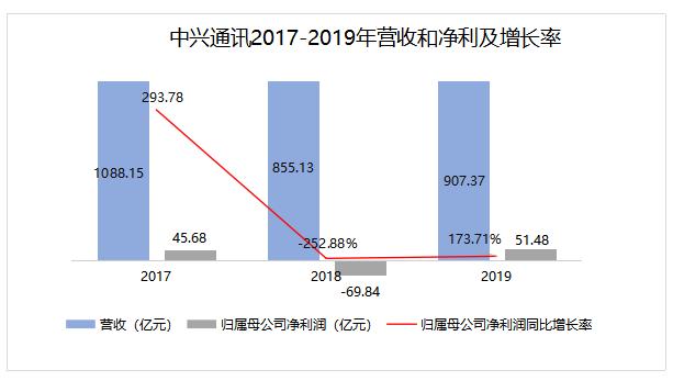 最前线 | 中兴通讯收涨21.54%创三个月新高,芯片技术利好叠加5G部署驱动