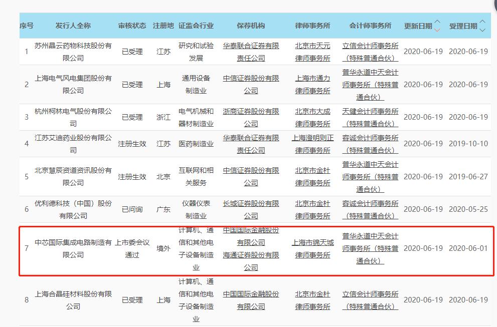 氪星晚报 | 百胜中国回应赴港上市申请传闻;中兴通讯5nm芯片将在2021年推出;滴滴顺风车在全国300个城市上线试运营;618期间全国快递业务量同比增加近五成