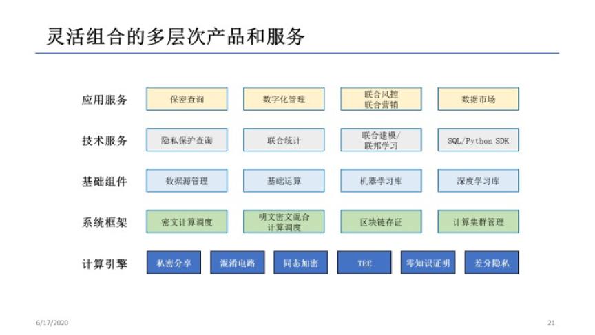 """华控清交CEO张旭东:数据""""可用不可见""""和""""规定用途用量"""",让数据真正成为生产要素"""