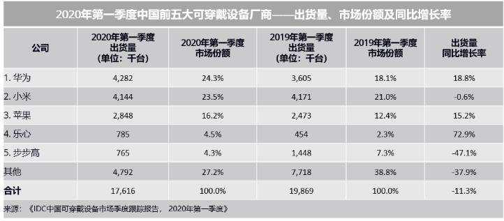 最前线丨IDC:Q1国内可穿戴设备出货量同比降11%,华为苹果有正向增长