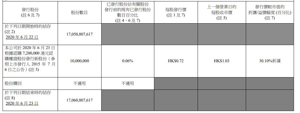 最前线 | 中国有赞再度折让30%发行1000万新股,6月折让发行共8次