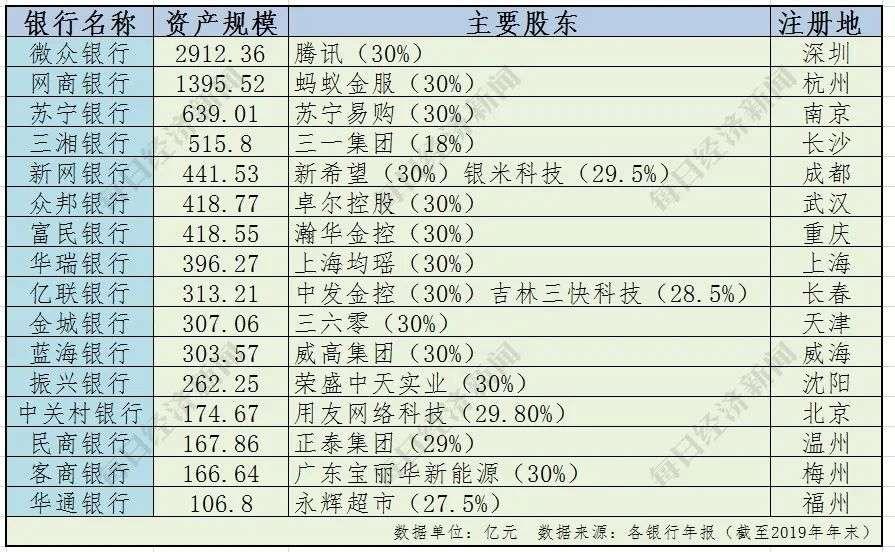 """互联网巨头扎堆,16家民营银行大PK,2家跻身""""千亿俱乐部"""""""