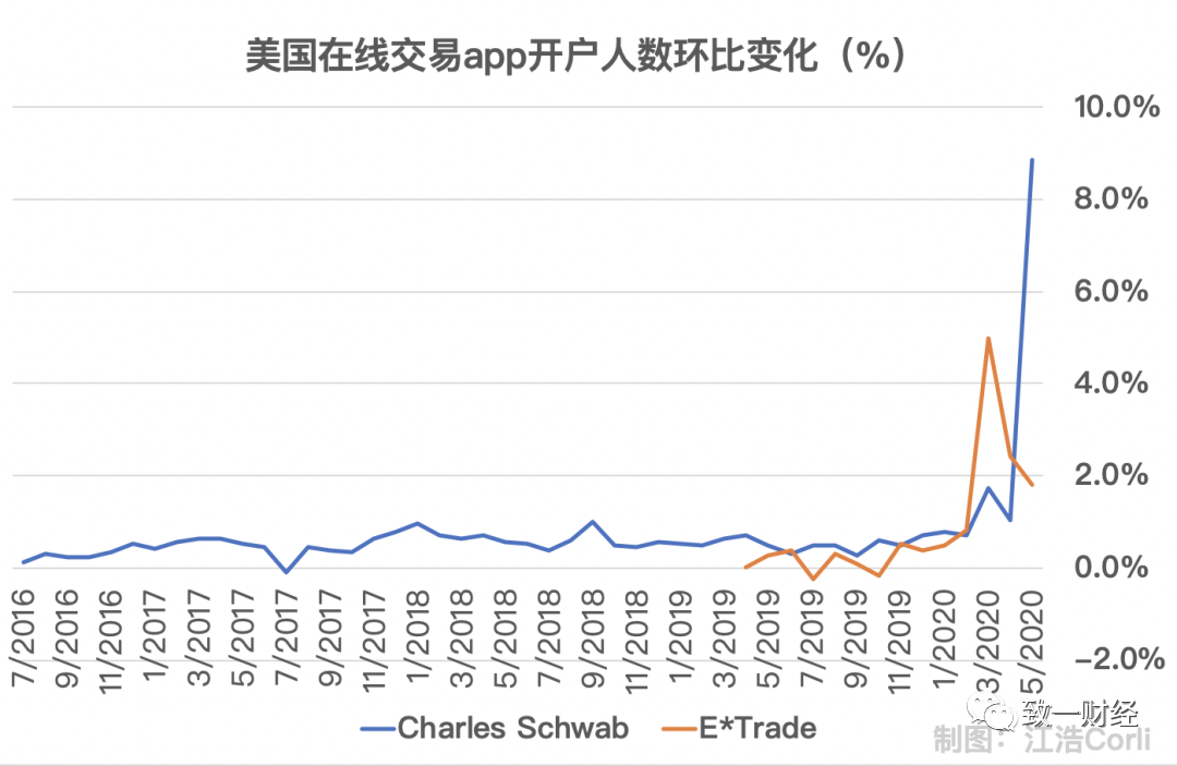 """后浪们怎么投资:从TikTok Trader到""""蚂蚁投资人"""""""