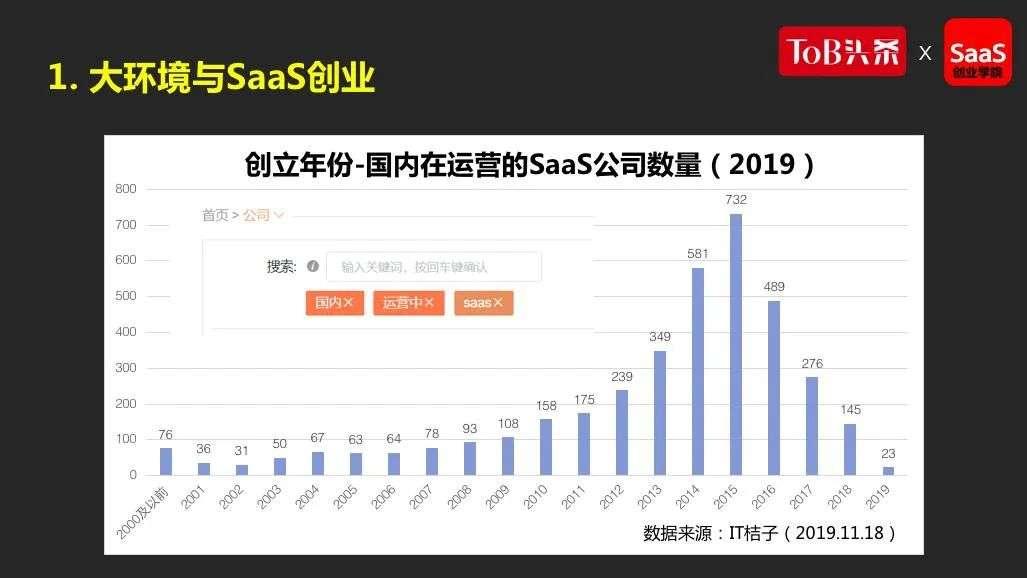 中国SaaS处在什么阶段?