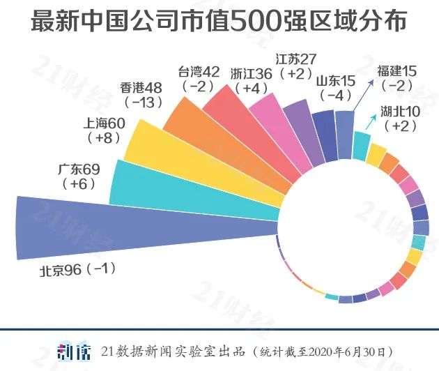 《【天富娱乐登录】上市公司500强,哪些城市上榜企业多?》