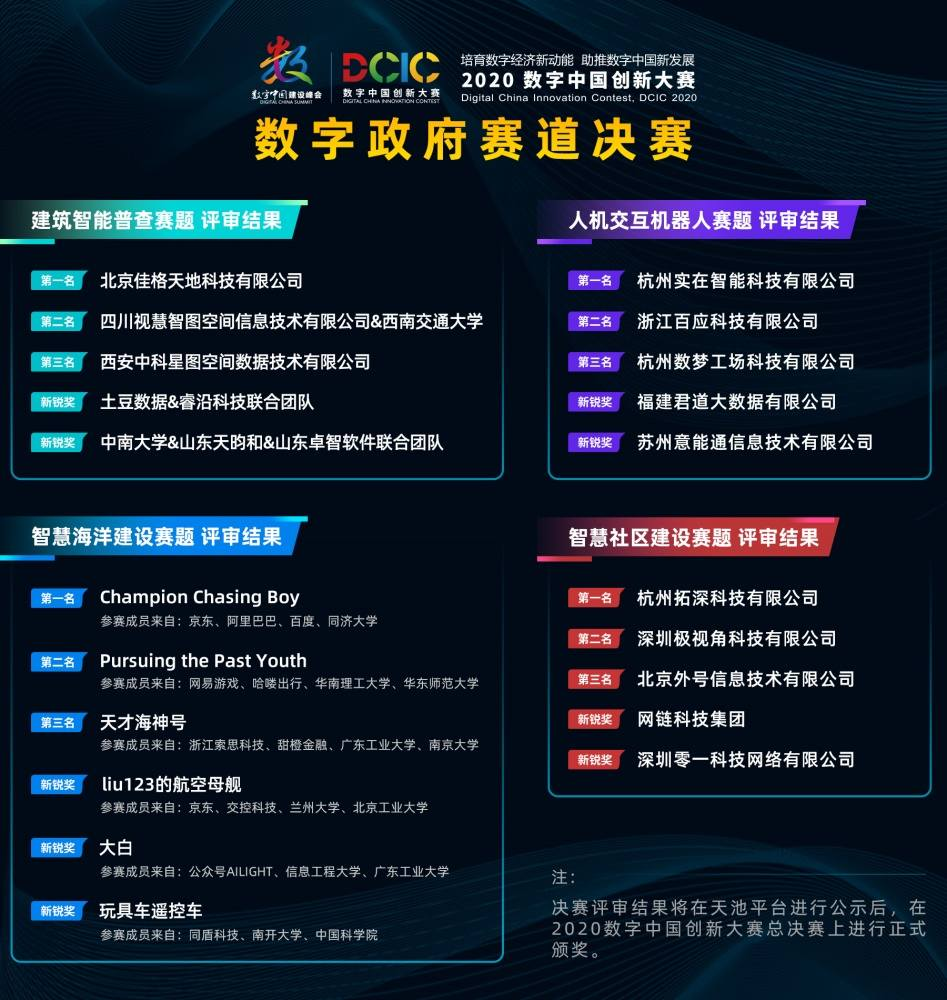 020数字中国创新大赛·数字政府赛道决赛圆满收官