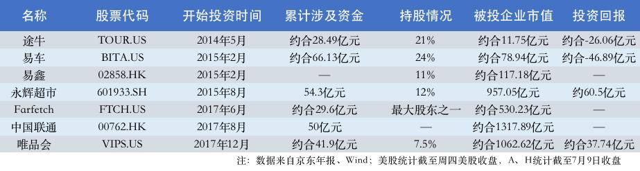 """焦点分析丨二级市场密集落子,京东能否""""点石成金"""""""