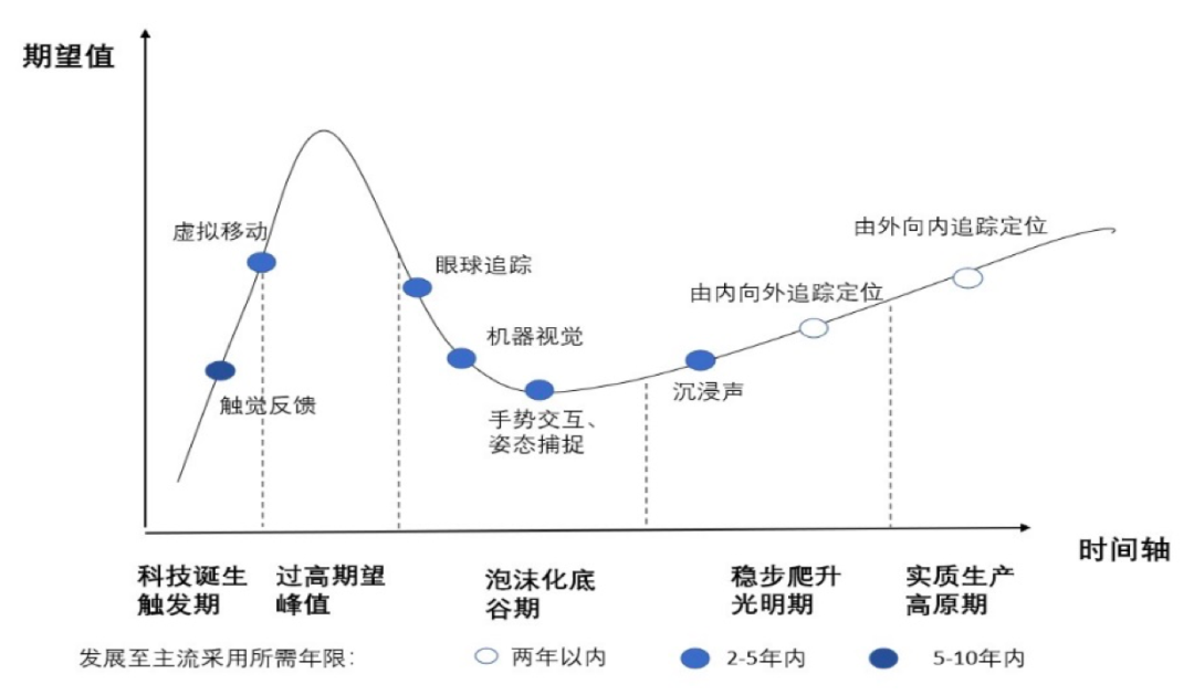 5G时代来临,AR/VR何时迎来第二春? AR 第11张