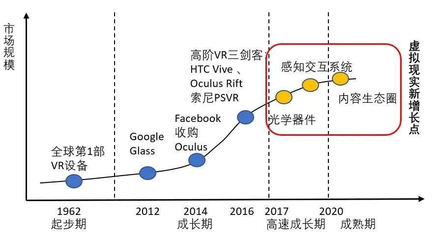 5G时代来临,AR/VR何时迎来第二春? AR 第2张