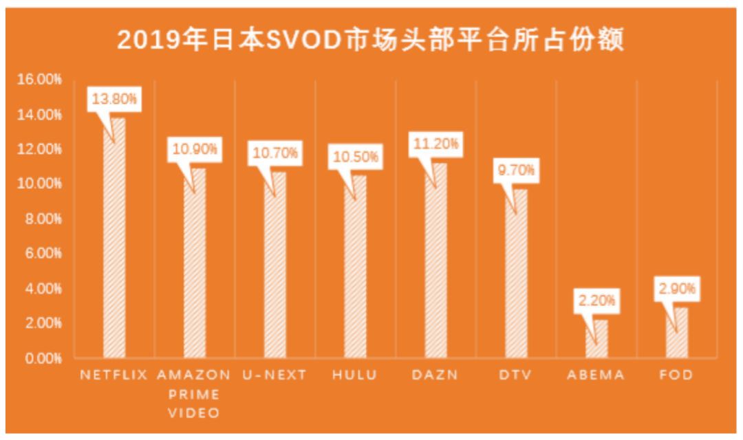 一年收入176亿元的日本付费视频平台