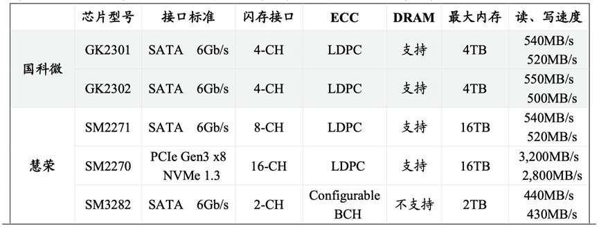 SSD系列产品占总营业收入近一半,「国科微」GK2302实现全国产化SSD主控芯片   潮