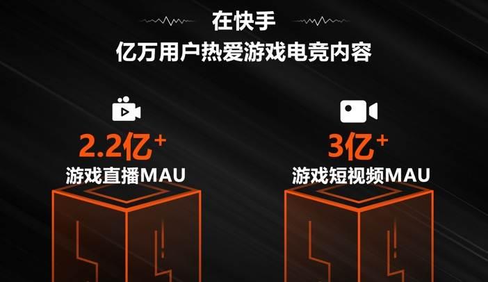 快手游戏直播月活超2.2亿,游戏短视频月活破3亿