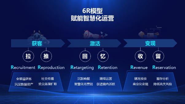"AARRR已成过去式,全新的用户增长模型""6R""后浪来袭"