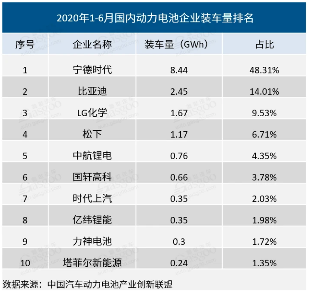 图 / 中国汽车动力电池产业创新联盟