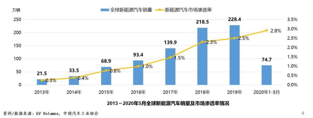 图 / 中国汽车工业协会