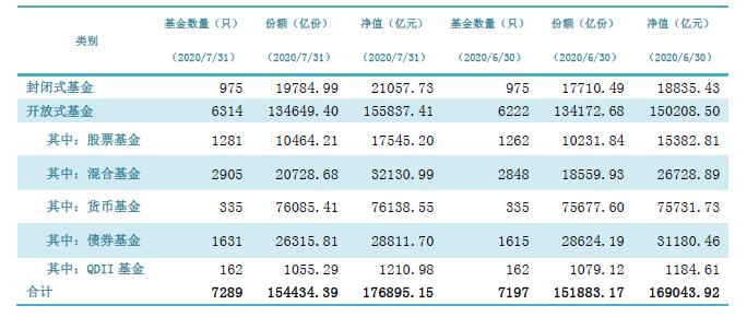 中基协:截至7月底中国公募基金资产净值合计17.69万亿元